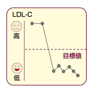 LDL-Cの変化